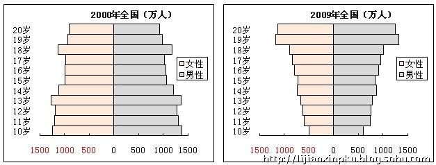 人口老龄化_人口生命表