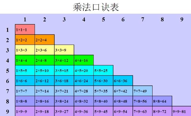 99乘法表_九九乘法表图片大全_九九乘法表手抄报图片-就要目录